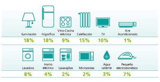 ahorro en electrodomesticos
